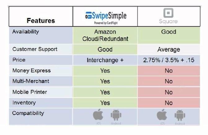 Compare Swipe Simple with Square